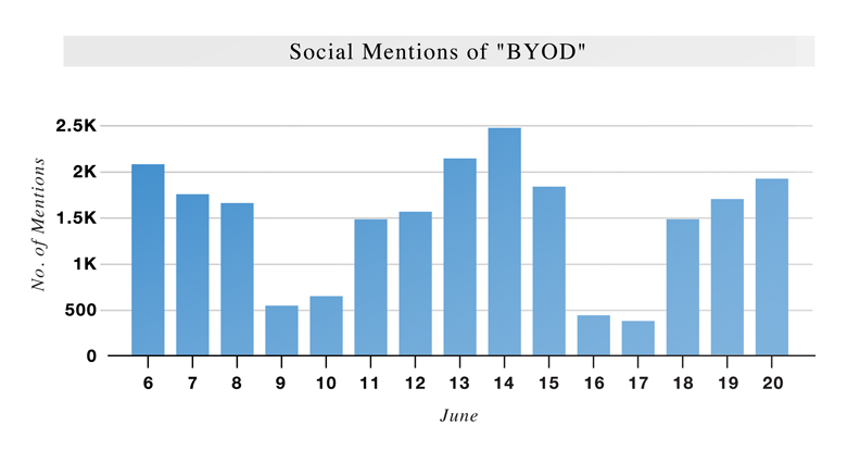 Ascent Index: BYOD (June 6 – June 20)