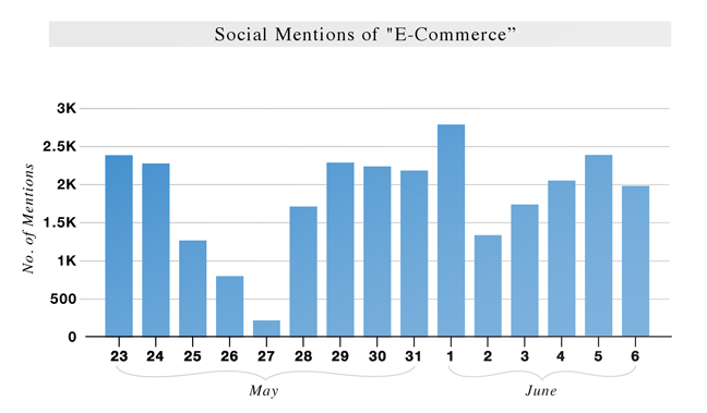 ASCENT INDEX: e-commerce (May 23 – June 6)