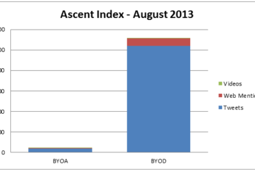 Ascent Index: BYOA