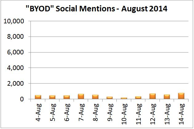 Ascent Index: BYOD