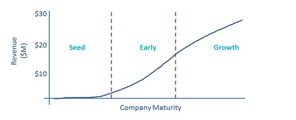 Why Early Stage Investing Continues to Excite