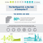 Why the Northeast is Best for Enterprise IT Investing